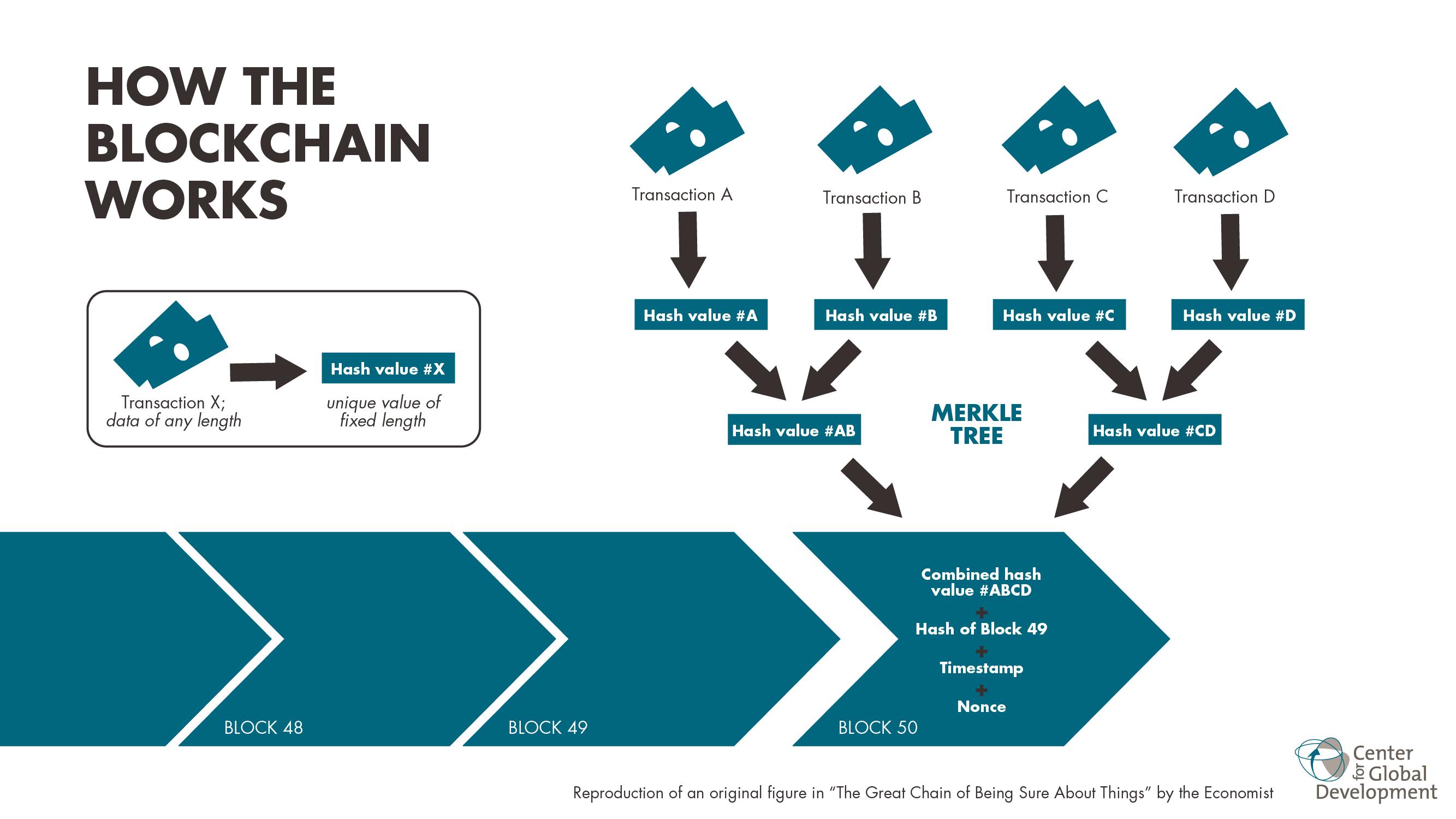 Wie funktioniert die Blockchain